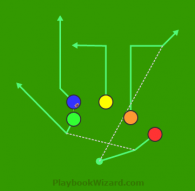 Trips Double Pass is a 5 on 5 flag football play
