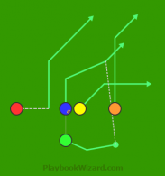 Motion Rollout Flow is a 5 on 5 flag football play