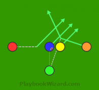 Rolling Middle Screen is a 5 on 5 flag football play