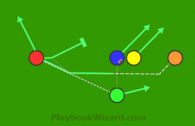Motion Screen Reverse is a 5 on 5 flag football play