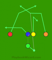 Fake Curl Cross is a 5 on 5 flag football play