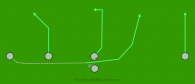 Pistol Run Right is a 5 on 5 flag football play