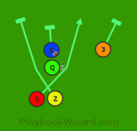 Offset Power 1 is a 5 on 5 flag football play
