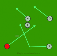 Cross 1 is a 5 on 5 flag football play