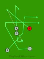 Cross 3 is a 5 on 5 flag football play
