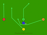 Split T Run Play End Around Left is a 5 on 5 flag football play
