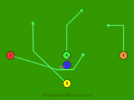 Split T Run Play End Around Right is a 5 on 5 flag football play