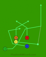 Stack Right Cross 3 Wiggle Pass is a 5 on 5 flag football play