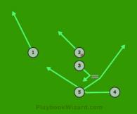 Angle is a 5 on 5 flag football play