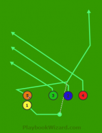 Trips Right 5 Screen Drag is a 5 on 5 flag football play