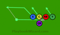 Mixing Bowl RB Pass is a 5 on 5 flag football play