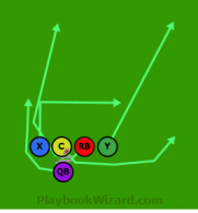 Mixing Bowl C run is a 5 on 5 flag football play