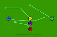 Reverse is a 5 on 5 flag football play