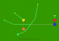 19 - Tiger Set Right - Green Take is a 5 on 5 flag football play