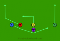 End Around is a 5 on 5 flag football play