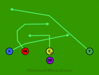 Short Pass is a 5 on 5 flag football play