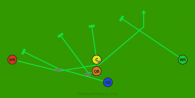 Red End Around is a 5 on 5 flag football play