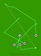 X o Equis is a 5 on 5 flag football play