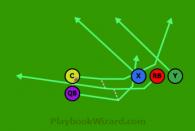 Misdirection 5 On 5 Flag Football Plays